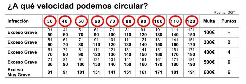 Detector-de-radares-Sevilla-Dos-Hermanas